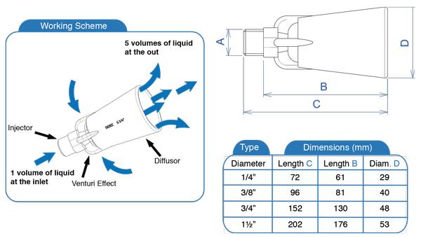 SP-Eductor-Nozzles